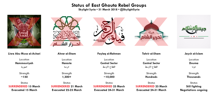 ghouta groups diagram - 31 March