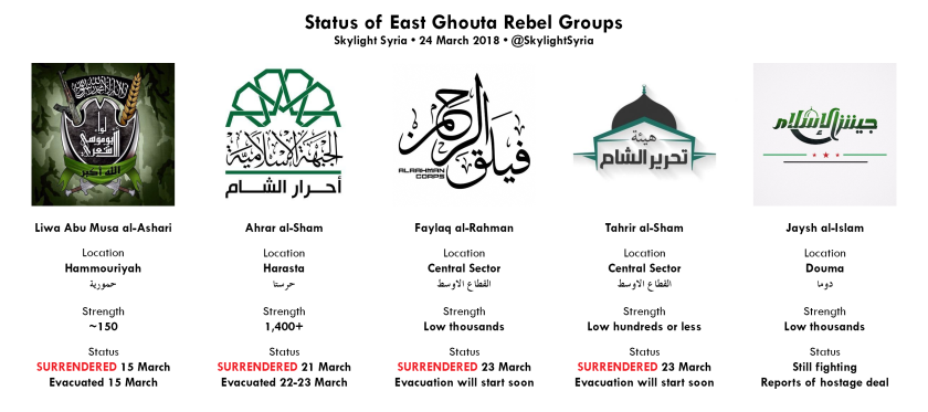 Status of East Ghouta Rebel Groups